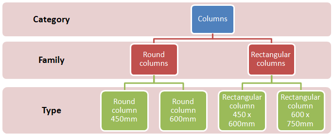 Category Family  >> User S Guide Understanding Revit Terms